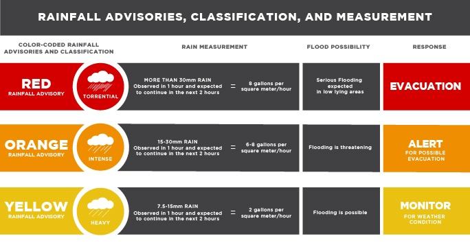 Philippine Rainfall Advisory