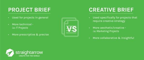 Creative vs Project-03