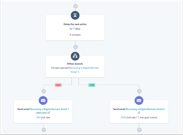 Nurturing contacts workflow