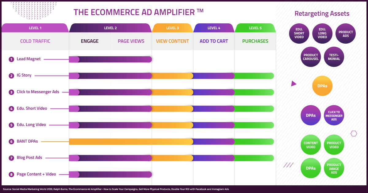 The Ultimate Hack to Facebook and Instagram Ads for eCommerce in 2019