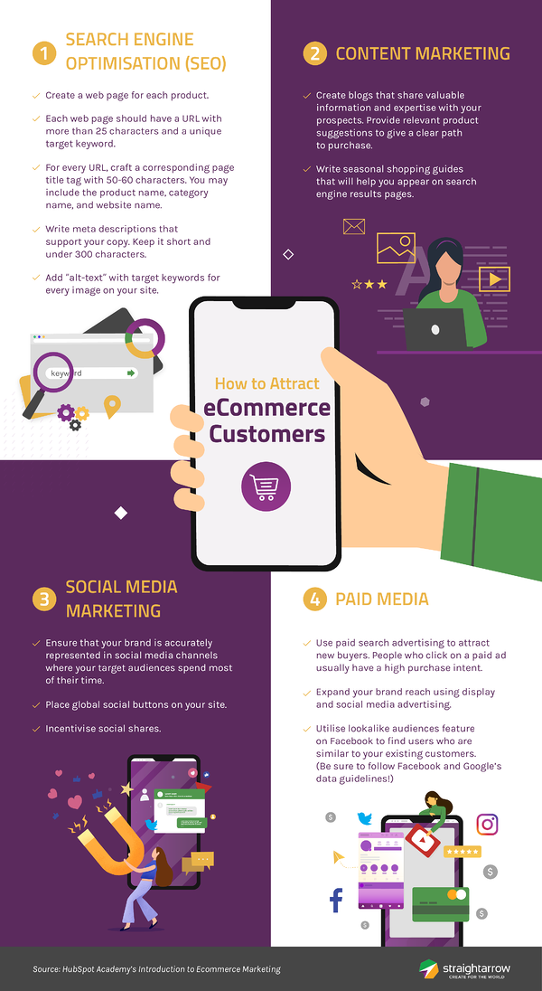 online selling ecommerce infographic
